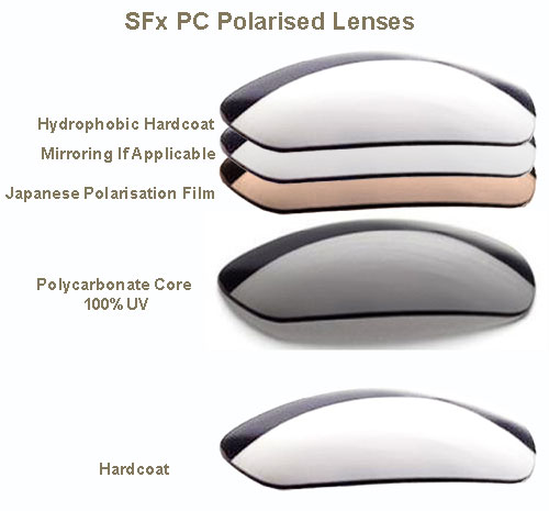 awesome polarized sunglass lenses that are crystal clear, made to industrial grade safety specfications, and built to perform